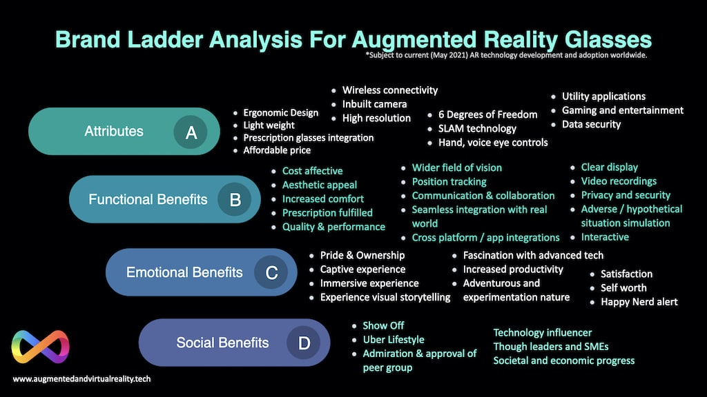 Brand-ladder-analysis-for-augmented-reality-glasses-2